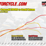 Kawasaki Z900RS vs Suzuki Katana dyno horsepower and torque