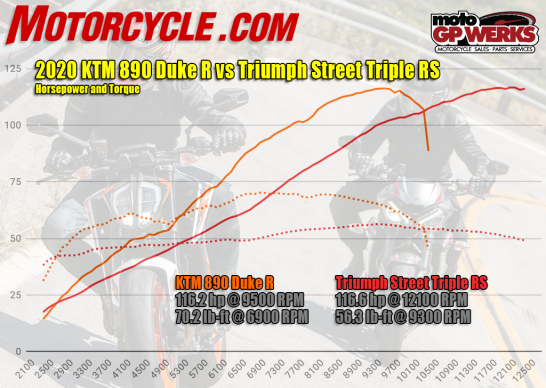 060320-2020-KTM-890-Duke-R-vs-Triumph-Street-Triple-RS-dyno