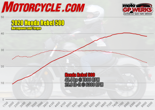 062520-2020-Honda-Rebel-500-hp-torque-dyno