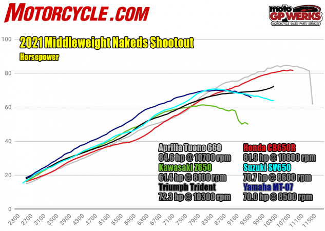 2021 Middleweigth Nakeds spec shootout hp dyno
