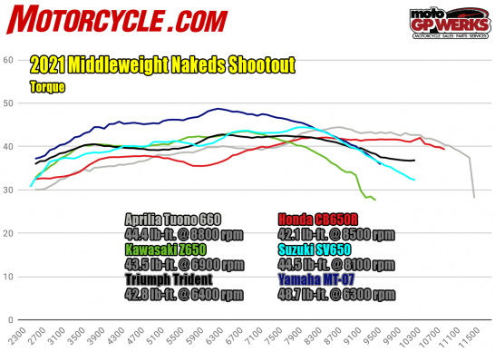 060821-2021-Middleweight-nakeds-torque-dyno