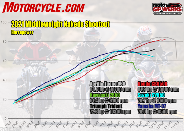 2021 middleweight naked shootout hp dyno