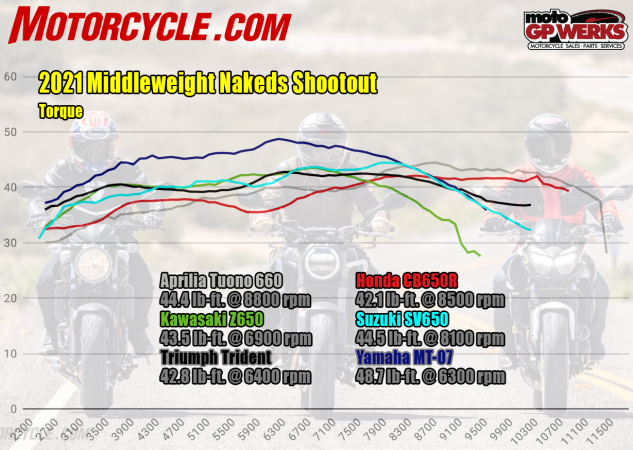 2021 middleweight naked shootout torque dyno