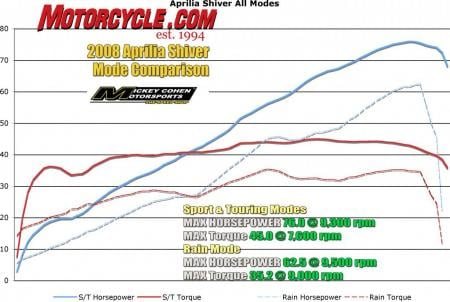 This chart shows the Shiver's linear powerband and the power output of the three different maps. Dyno runs were courtesy of our friends at Mickey Cohen Motorsports.