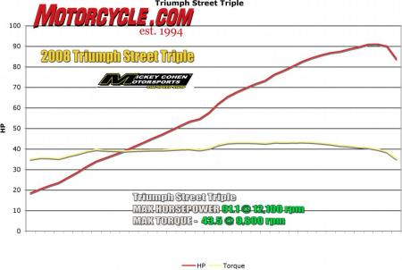 Compared to dyno charts of many bikes, the Street Triple produces two simple lines. More impressive than the Street's 91 peak hp is how early it develops peak or near peak torque and how long it maintains it. Nice and flat.