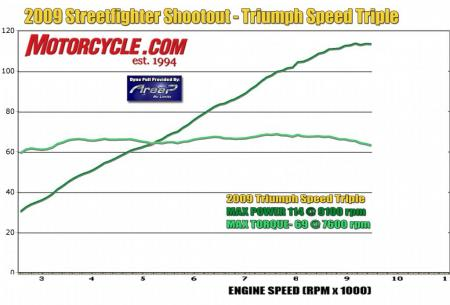 2009 Streetfighter Shootout Dyno Chart Triumph Speed Triple