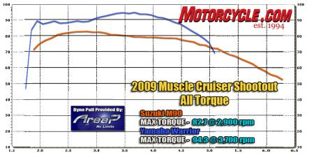 2009 Muscle Cruisers Dyno Chart All Torque