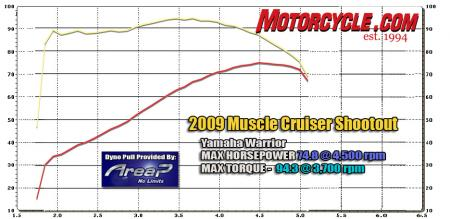 2009 Muscle Cruisers Dyno Chart Yamaha Warrior