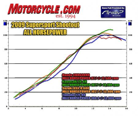 We didn�t need a dyno chart to confirm the ZX�s superior powerplant, but here�s the graphic proof. The CBR had our favorite engine last year, but new tuning has clipped its top-end power..