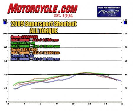 2009 Supersport Shootout Dyno Chart All Torque