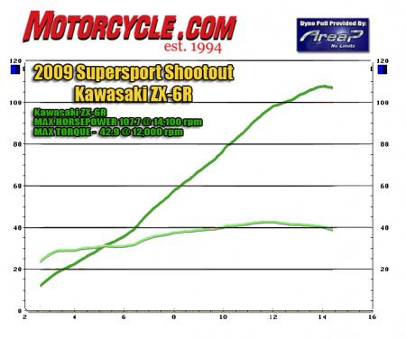 2009 Supersport Shootout Dyno Chart Kawasaki