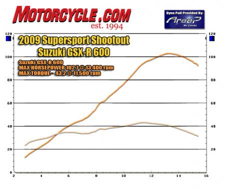 2009 Supersport Shootout Dyno Chart Suzuki