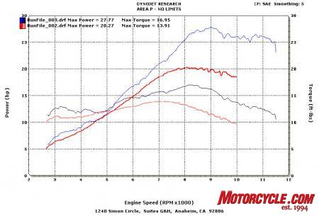 klx250sf & wr250x graph