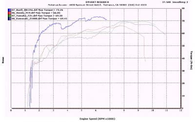 Dyno Chart 06 Open Standards All Torque
