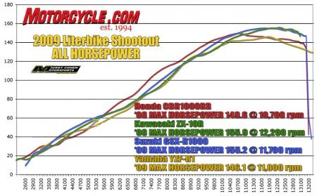 2009 Literbike Shootout ALL HP Dyno_Chart