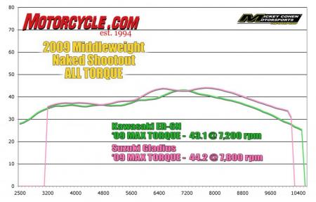 Naked Shootout ALL-Torque Dyno_Chart2