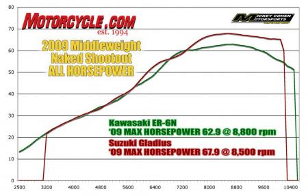 Naked Shootout ALL-HP Dyno_Chart2