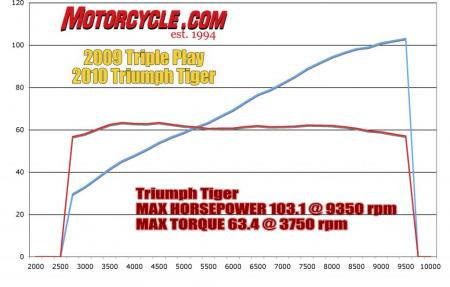 Triple Play Dyno Triumph_Chart2