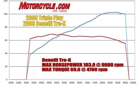 Triple Play Dyno Benelli_Chart2
