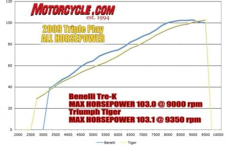 Triple Play Dyno all_Chart_HP2