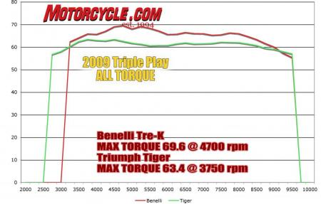 Triple Play Dyno all_Chart_Torque2