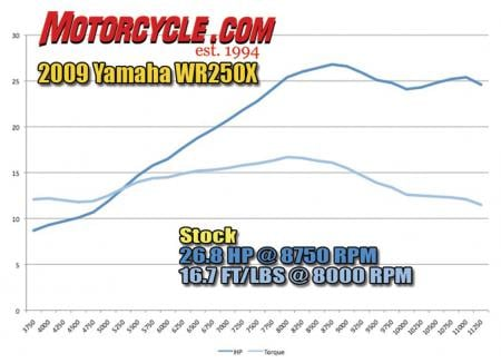 Dyno Chart wr250x stock