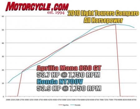 2010 Lightweight Tourers Comparo Dyno Chart All_HP