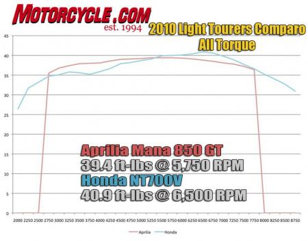 2010 Lightweight Tourers Comparo Dyno Chart ALL Torque2