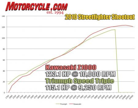 Other than a slight dip around 2700 rpm, the Triumph's horsepower curve is so linear that its dyno graph looks fake. The Z1000's reviver inline-Four outruns the Speed Triple once past 7000 rpm.