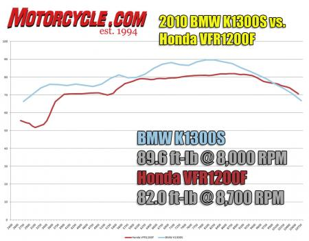 The Beemer�s slightly bigger motor puts up a dyno chart even more impressive than the VFR�s.  A low-rpm dip in the Honda�s chart results in a 20-plus ft-lb advantage for the K1300S at 3500 rpm.