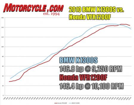 Rev to rev, the Beemer�s four cylinders punch out more power than the Honda�s throughout the usable powerband. It�s only around 10,000 rpm when the VFR has a slight advantage as the K tapers off.
