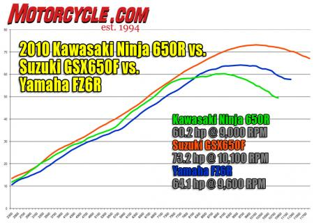 The 650cc Suzuki has an advantage in power, especially up top, but its heavier weight blunts its acceleration. The twin-cylinder Kawi has decent punch at street-sensible revs but peters out up top. The four-cylinder Yamaha feels more powerful than the chart indicates.