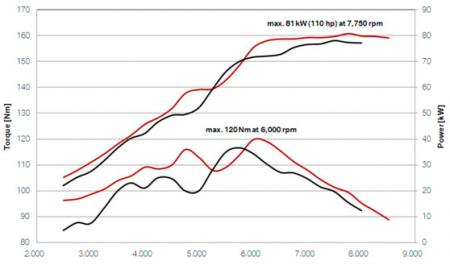 The red graph line represents the 2010 R1200GS. Note the big leap in torque right where it's most needed on a bike like the GS: low- and mid-range. Max torque is 88 ft-lbs (120Nm).