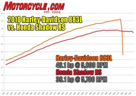 The Harley's 138cc-larger V-Twin has a top-to-bottom power surplus over the Honda, but the Shadow's lighter weight results in near-equal acceleration.