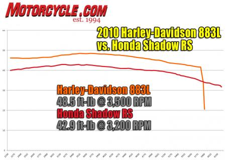 Harley-Davidson 883 Low vs Honda Shadow RS Dyno Torque