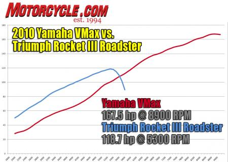 Triumph Rocket III Roadster vs Star VMax Dyno HP