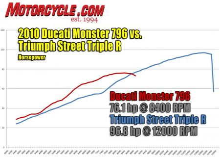 2010-ducati-monster-796-vs-triumph-street-triple-r-hp-dyno1
