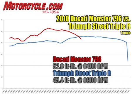 2010-ducati-monster-796-vs-triumph-street-triple-r-torque-dyno1