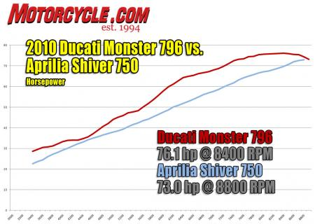Ducati Monster 796 vs. Aprilia Shiver IMG dyno-HP