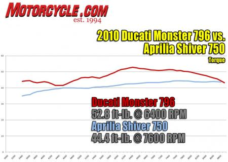 Here again the Monster shows what a grunty mill it has; but the Aprilia's graph line reveal that it develops power in a much more linear manner.