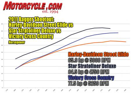 2011 Victory Cross Country, Star Stratoliner Deluxe and Harley-Davidson Street Glide shootout hp dyno