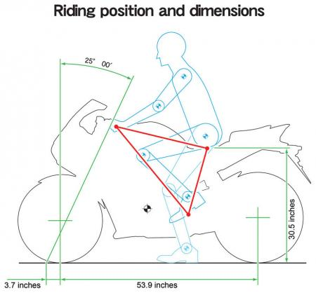 2011 Honda CBR250R Riding Position