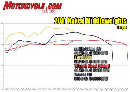 2011 Naked Middleweight Shootout