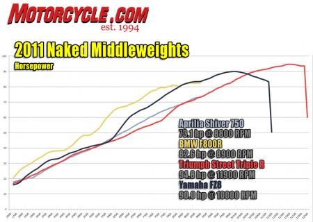 2011 Naked Middleweight Shootout IMG_Dyno-HP