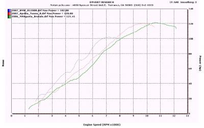 Dyno Charts Euors All Power