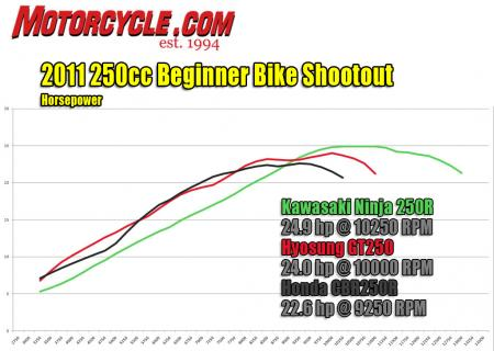 2011 250cc beginner bike shootout hp dyno