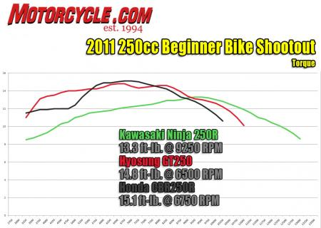 2011 250cc beginner bike shootout torque dyno