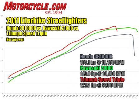 2011 Literbike Streetfighter Shootout Dyno Horsepower