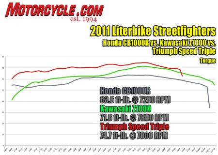 2011 Literbike Streetfighter Shootout Dyno Torque