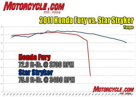 Honda Fury vs. Star Stryker